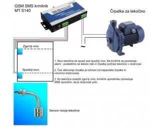 GSM krmilnik MT S140 črpalka