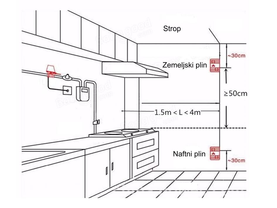 Prikaz montaže detektorja plina